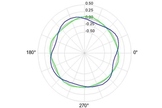 Polardiagramm mit Messdaten