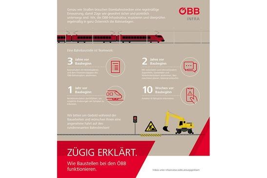 Infografik zu Bahnbaustellen