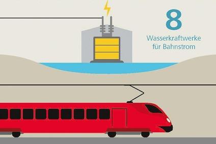 Infografik mit einem Zug, dahinter ein Kraftwerk