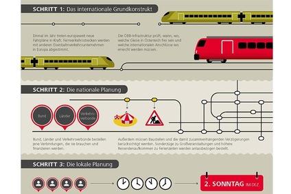 Infografik mit Zügen zum Thema Fahrplan