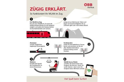 Infografik zur Erklärung der Ausrüstungsmaßnahmen sowohl entlang der Bahnstrecken als auch am Zug, um WLAN im Zug anbieten zu können.