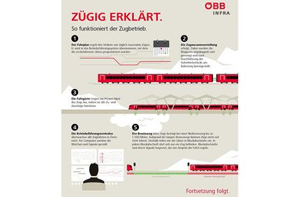 Infografik zum Thema Zugbetrieb.