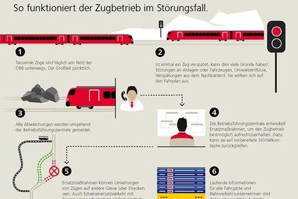 Grafik zeigt den Ablauf des Zugbetriebs im Störungsfall