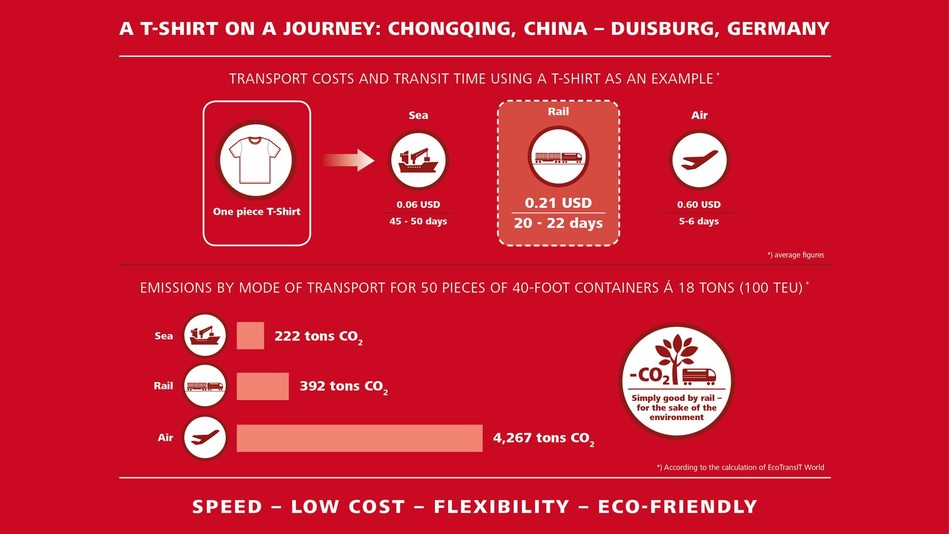 Comparison of transport costs and transit time as well as emission load. The differences between shipping, rail and air transport at a glance.