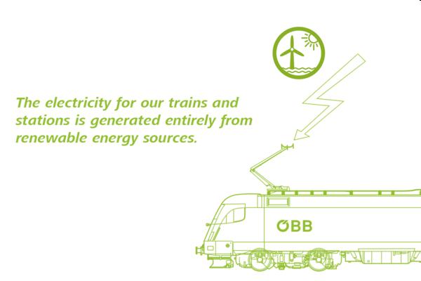 Grafik Erklärung 100% Bahnstrom aus erneuerbaren Energien