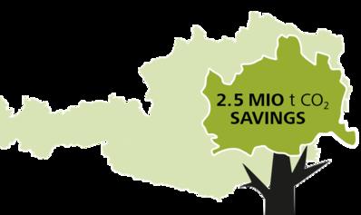 CO2 savings of 2.5 mio. tons